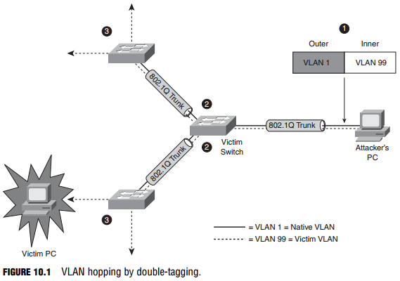 VLAN Hopping Attacks - Config Router