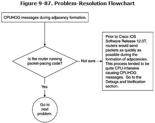 Troubleshooting CPUHOG Problems - Config Router