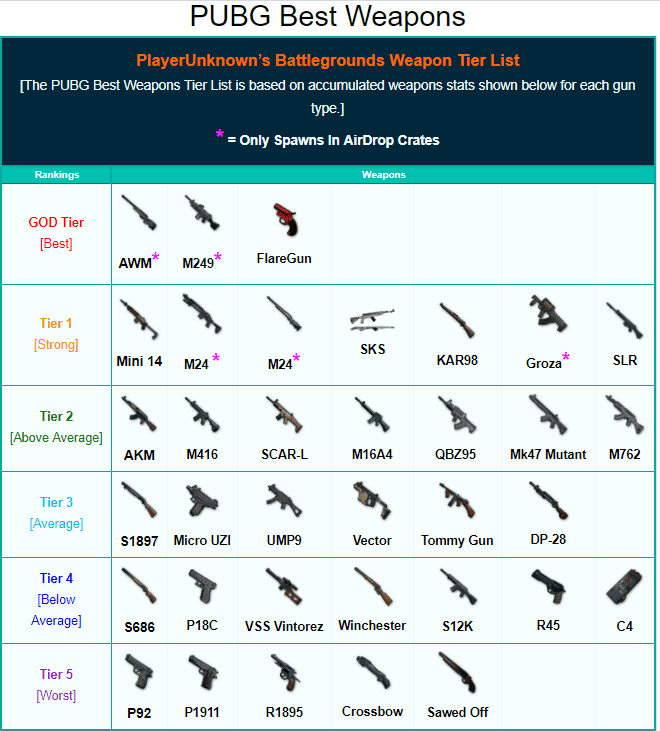 PUBG best guns are listed as tiers, AWM sits comfortably at the top
