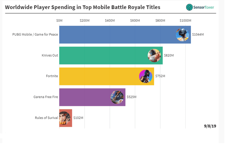 PUBG has surpassed Fornite and Knives Out in total revenue