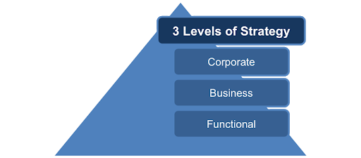 A business will have various levels, such as